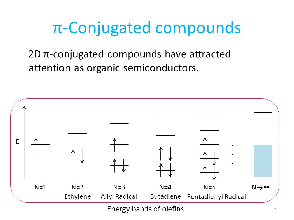 π-Conjugated compounds