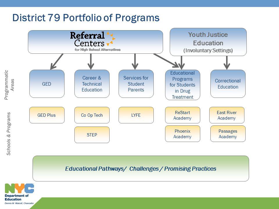 District 79 Portfolio of Programs