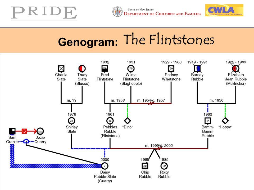 The Flintstones Genogram:
