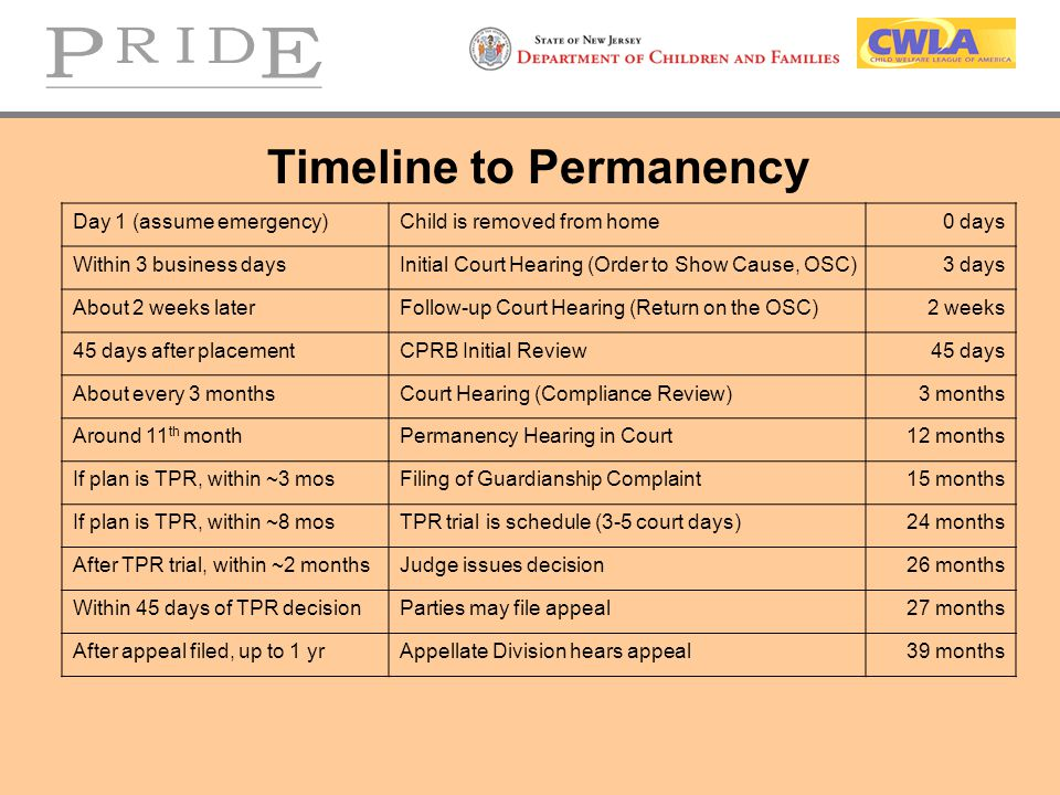Timeline to Permanency