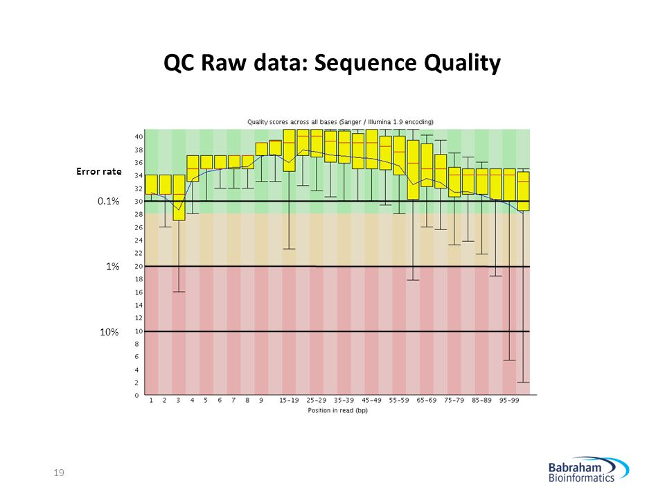 QC Raw data: Sequence Quality
