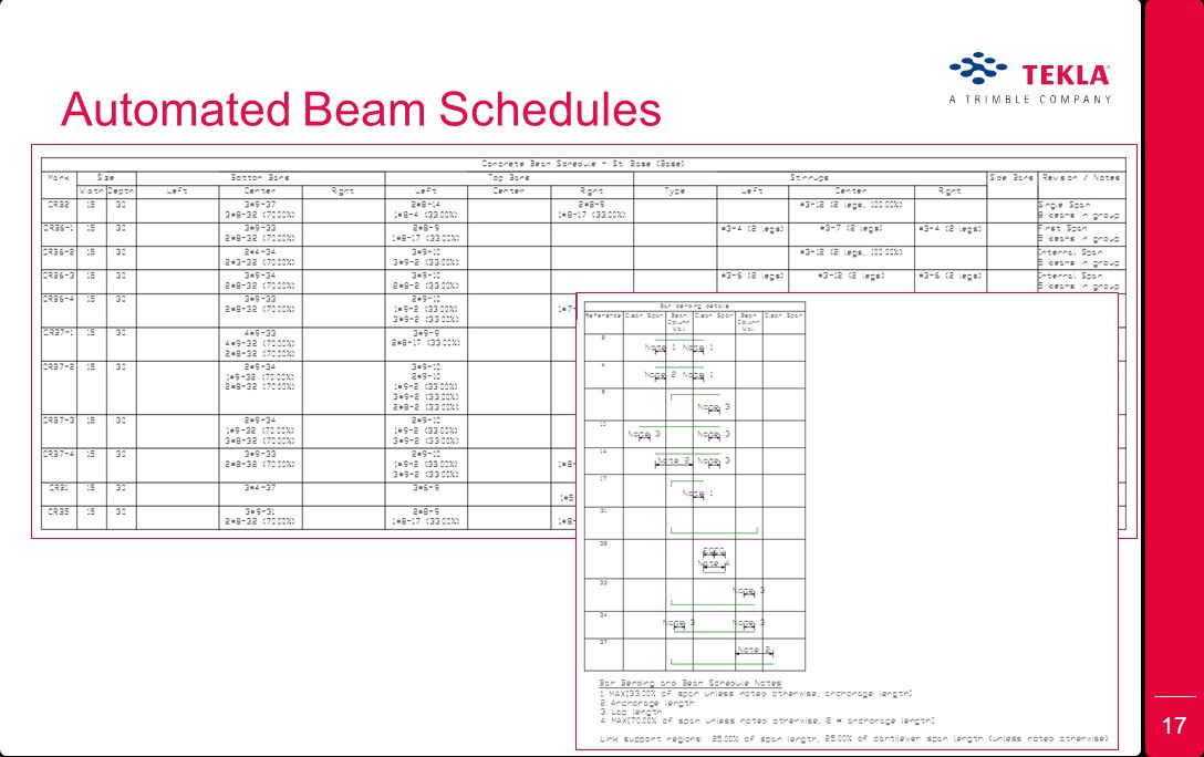 Automated Beam Schedules