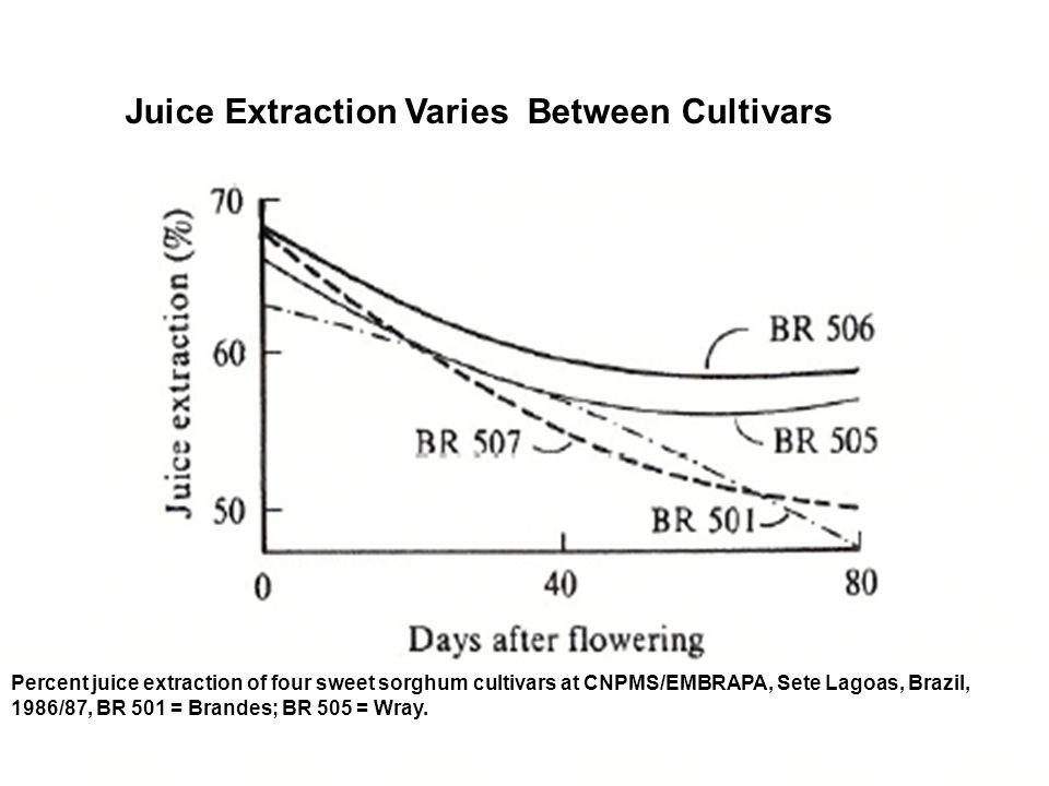 Juice Extraction Varies Between Cultivars