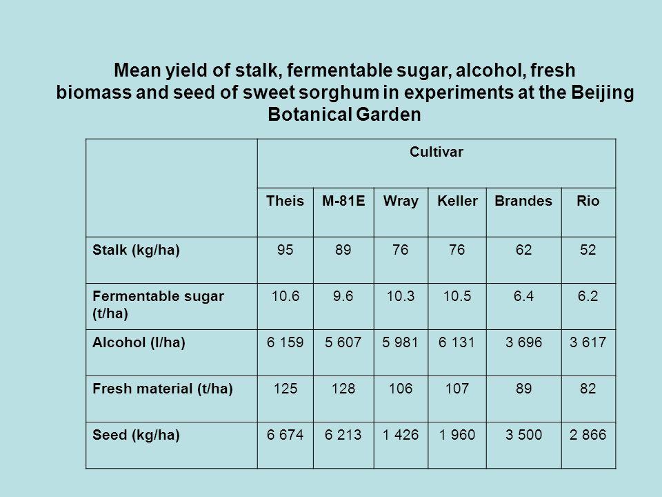 Mean yield of stalk, fermentable sugar, alcohol, fresh