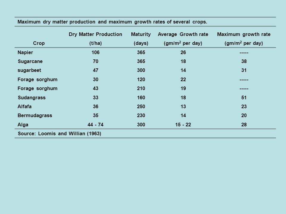 Maximum dry matter production and maximum growth rates of several crops.