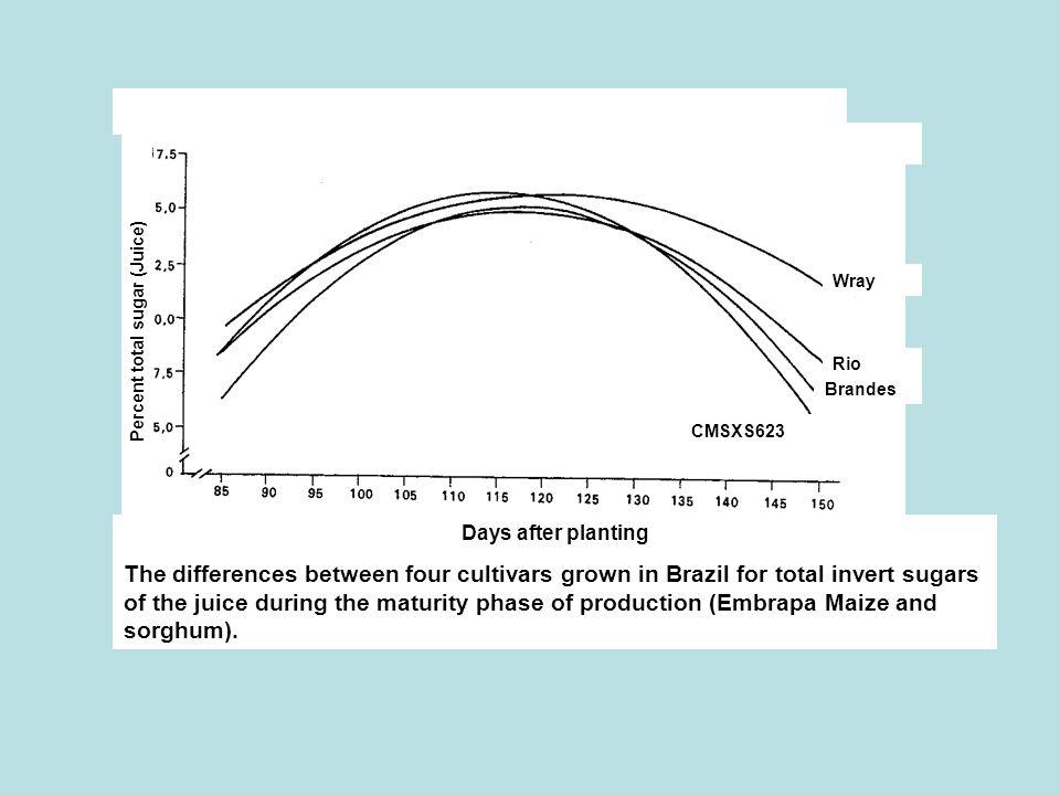 Percent total sugar (Juice)