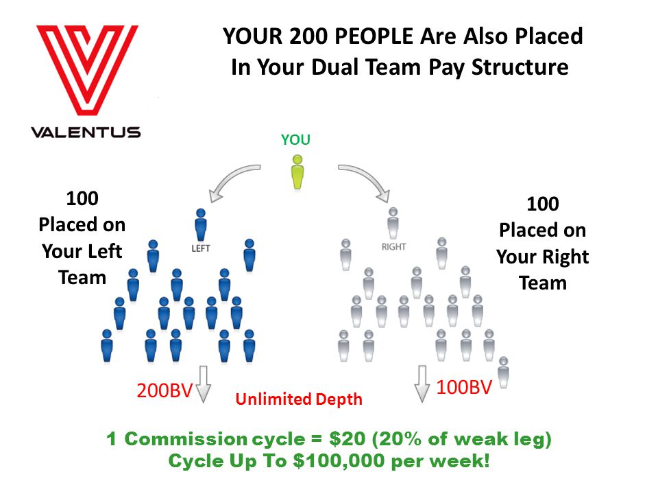 YOUR 200 PEOPLE Are Also Placed In Your Dual Team Pay Structure