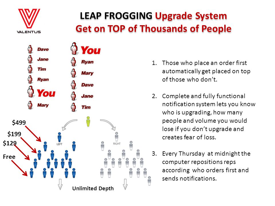 LEAP FROGGING Upgrade System Get on TOP of Thousands of People