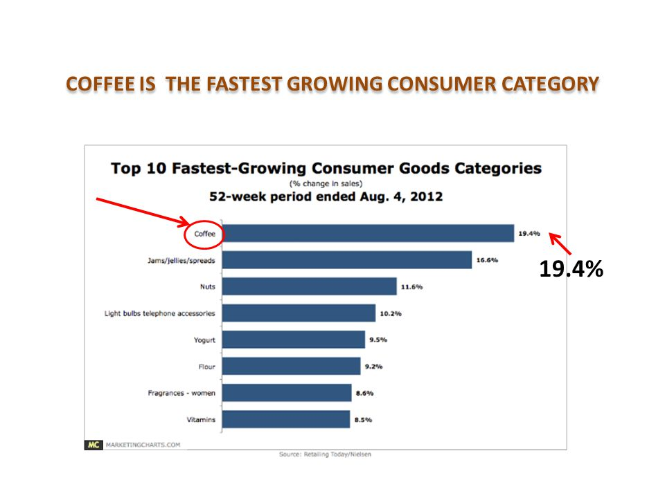 COFFEE IS THE FASTEST GROWING CONSUMER CATEGORY