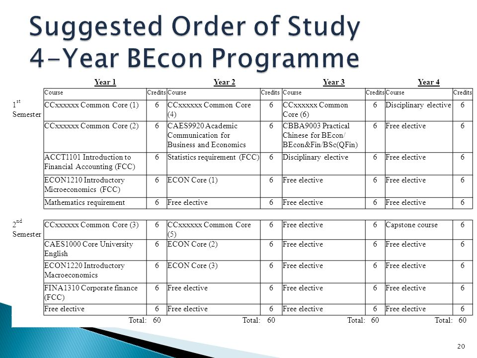 Suggested Order of Study 4-Year BEcon Programme