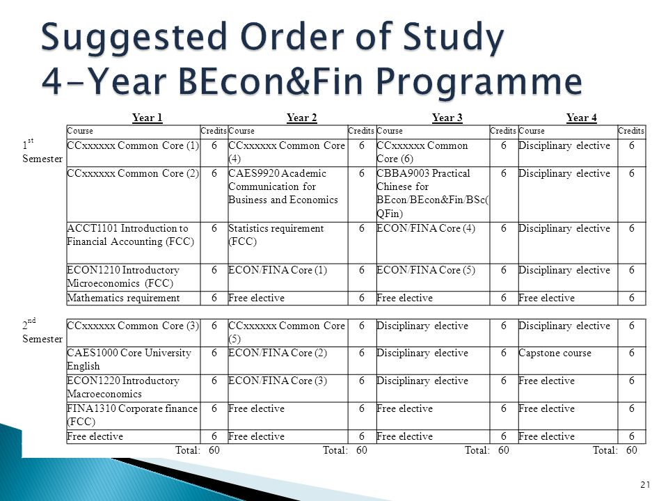Suggested Order of Study 4-Year BEcon&Fin Programme