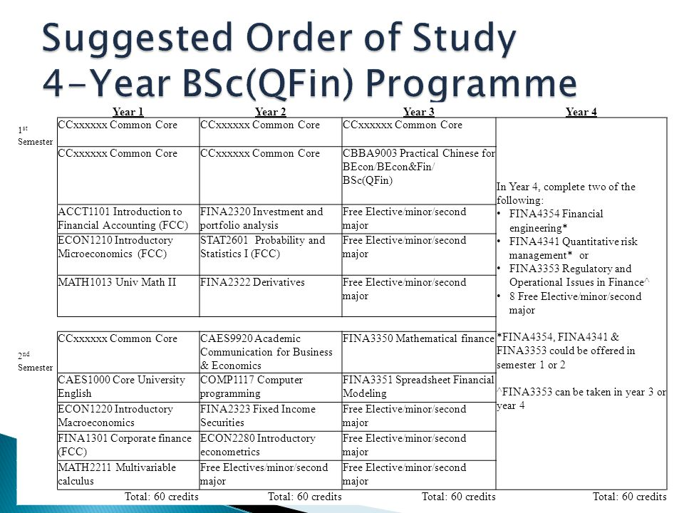Suggested Order of Study 4-Year BSc(QFin) Programme