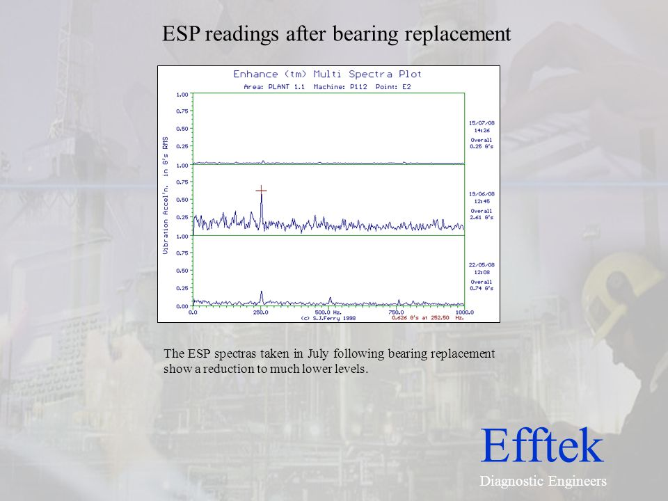 ESP readings after bearing replacement