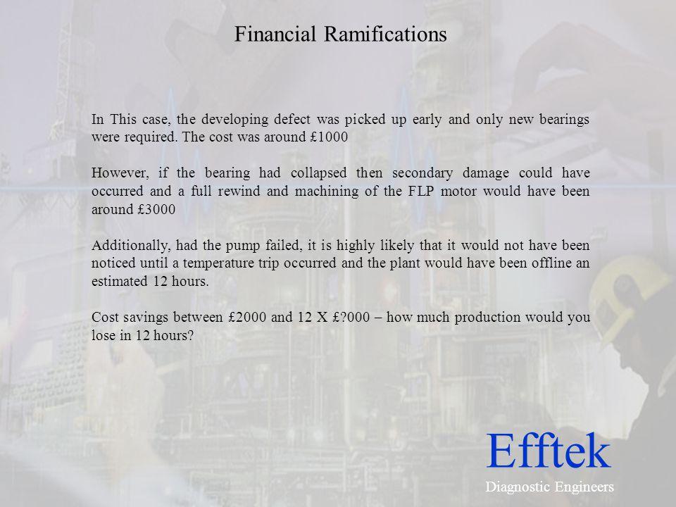 Financial Ramifications