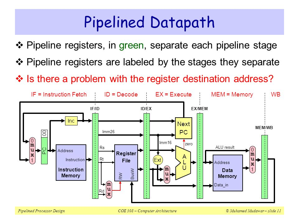 Pipelined Datapath Pipeline registers, in green, separate each pipeline stage. Pipeline registers are labeled by the stages they separate.