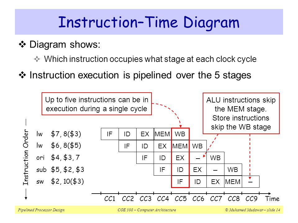 Instruction–Time Diagram