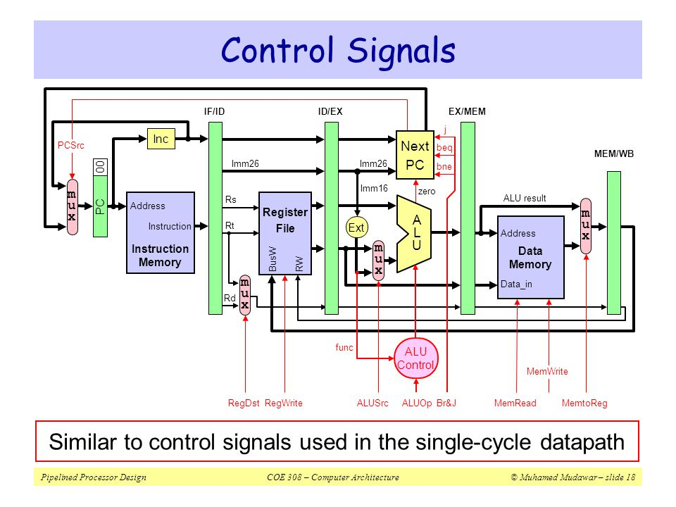 Similar to control signals used in the single-cycle datapath