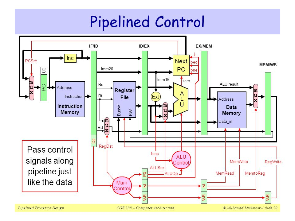 Pass control signals along pipeline just like the data