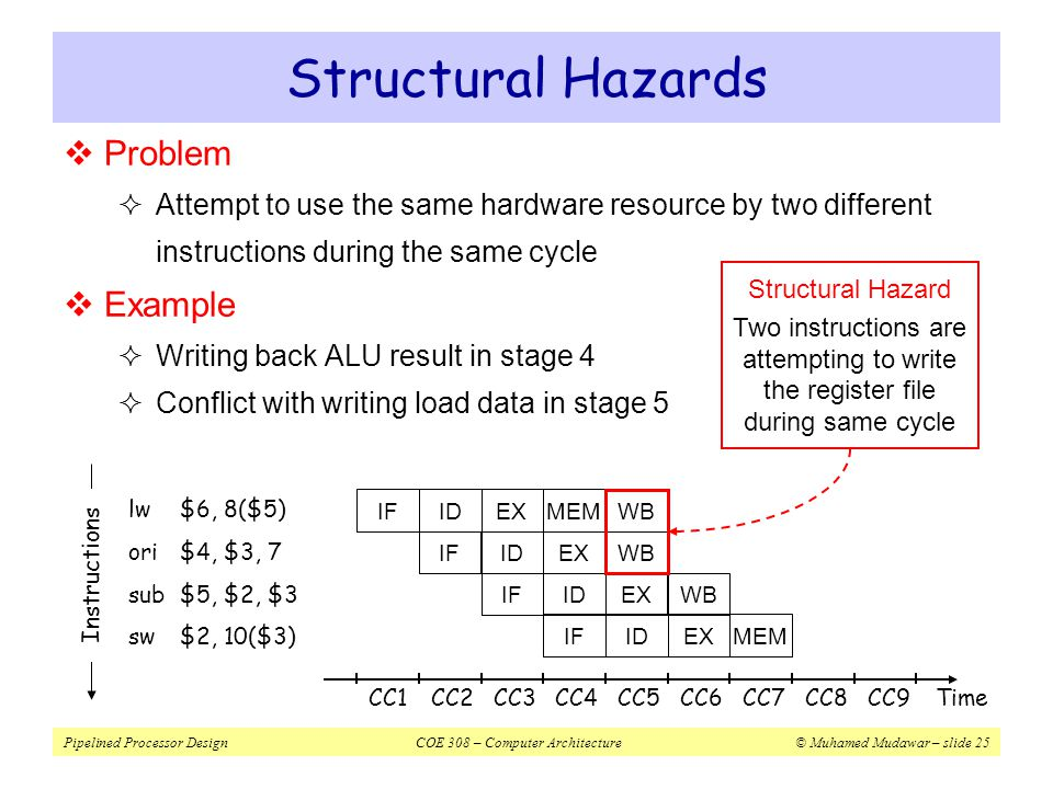 Structural Hazards Problem Example