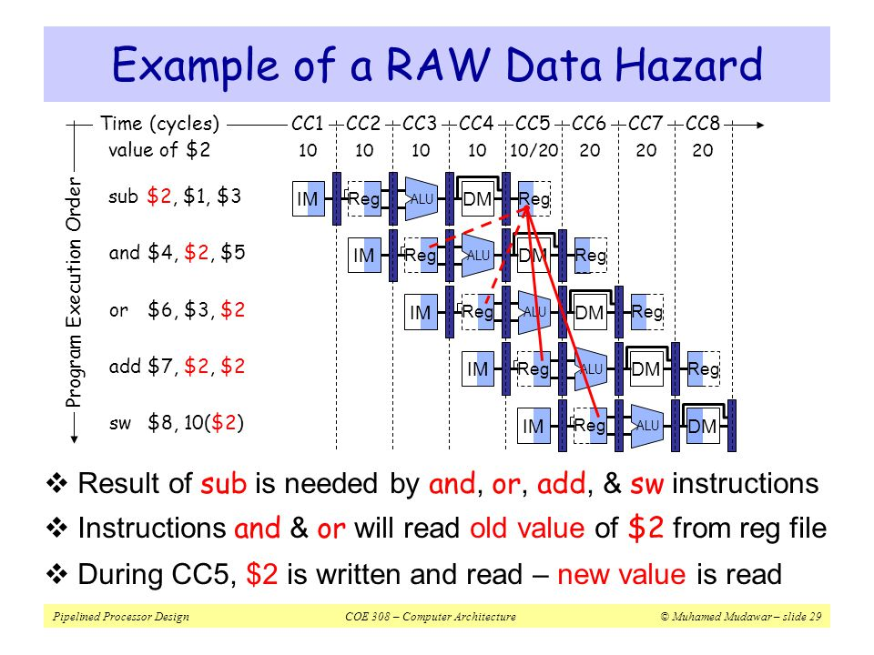 Example of a RAW Data Hazard