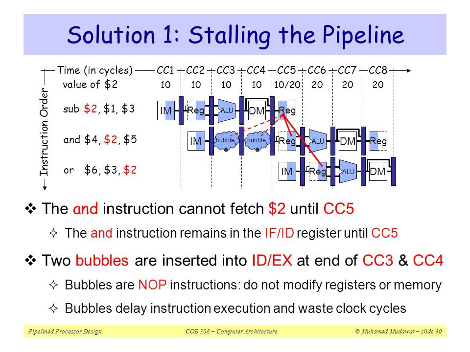 Solution 1: Stalling the Pipeline