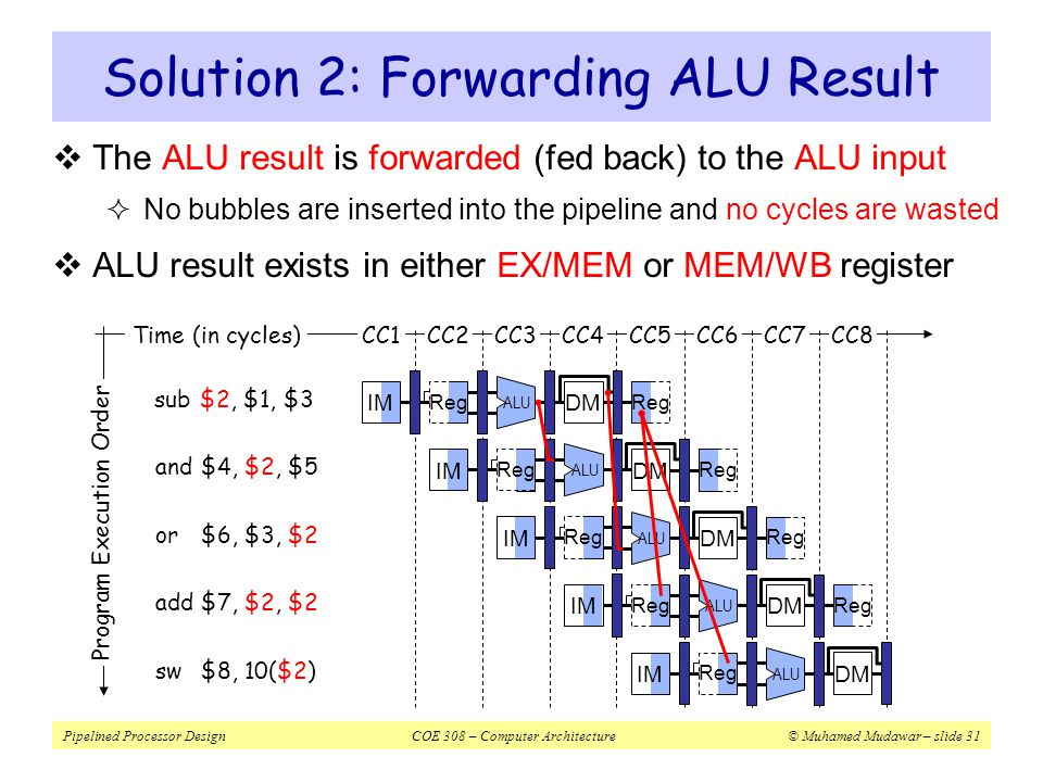Solution 2: Forwarding ALU Result