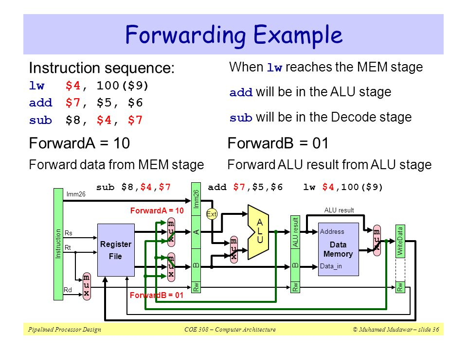 Forwarding Example Instruction sequence: ForwardA = 10 ForwardB = 01