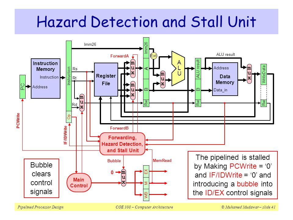 Hazard Detection and Stall Unit