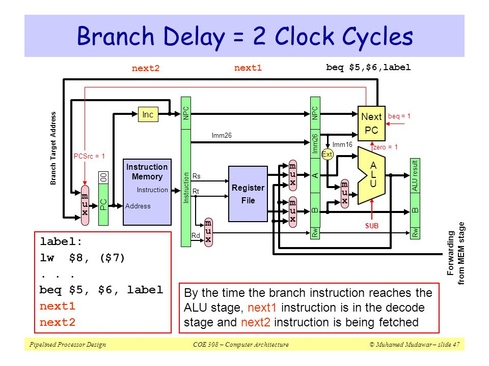 Branch Delay = 2 Clock Cycles