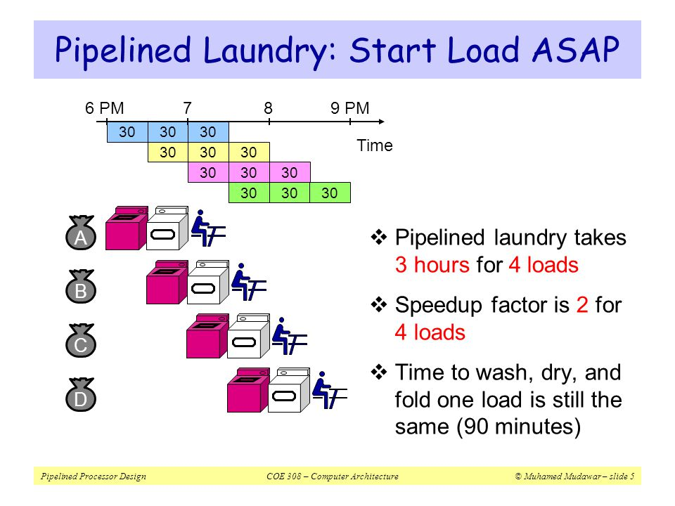 Pipelined Laundry: Start Load ASAP