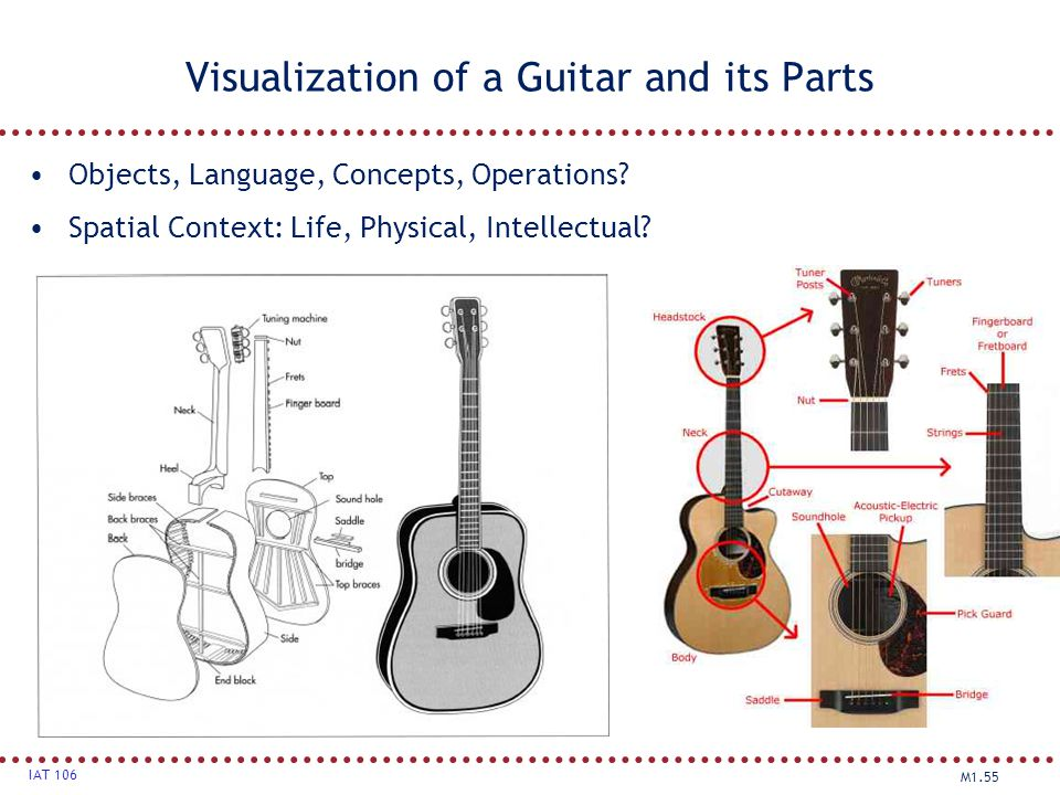 Visualization of a Guitar and its Parts