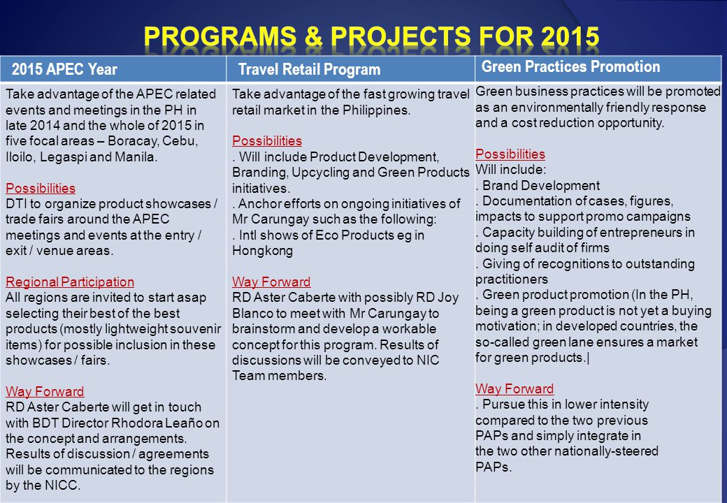 Programs & Projects for 2015