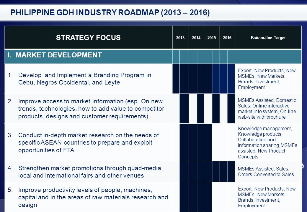 PHILIPPINE GDH INDUSTRY ROADMAP (2013 – 2016)
