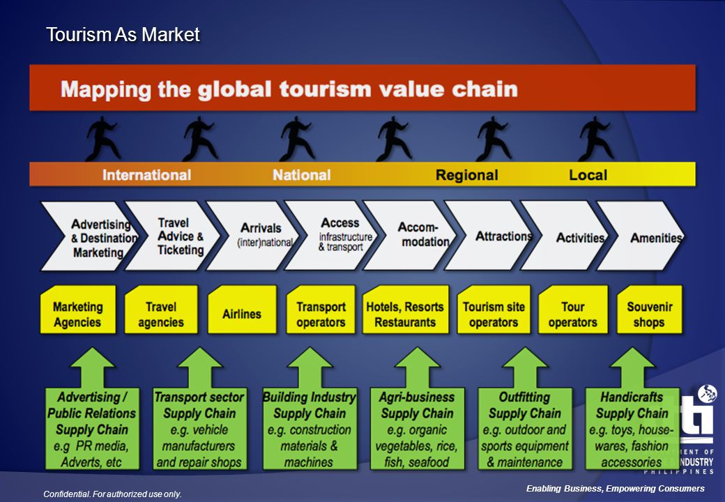 Tourism As Market Here is a global tourism value chain map.