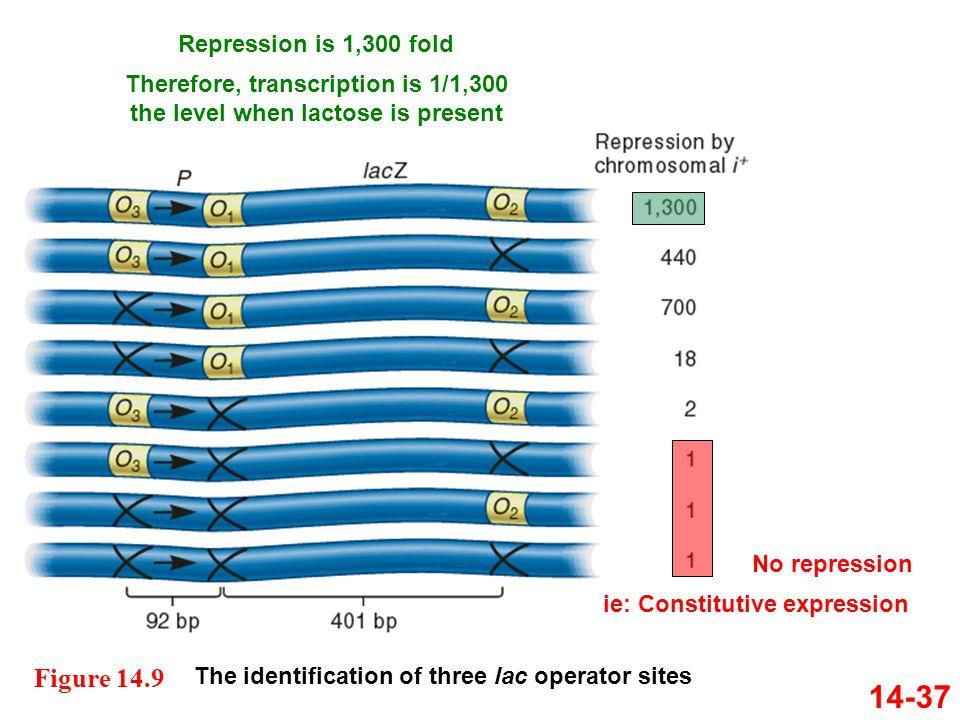 14-37 Figure 14.9 Repression is 1,300 fold