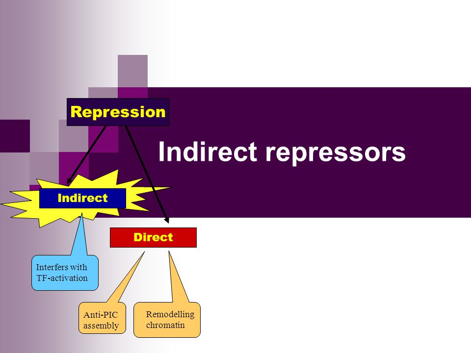 Indirect repressors Repression Indirect Direct