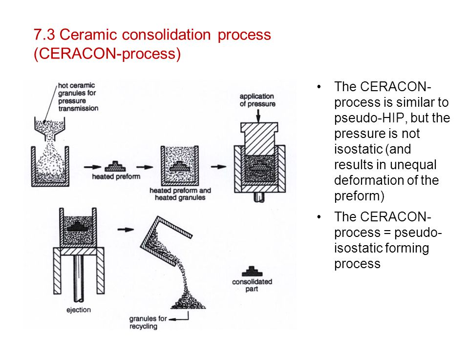 7.3 Ceramic consolidation process (CERACON-process)