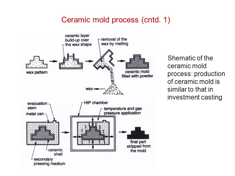 Ceramic mold process (cntd. 1)