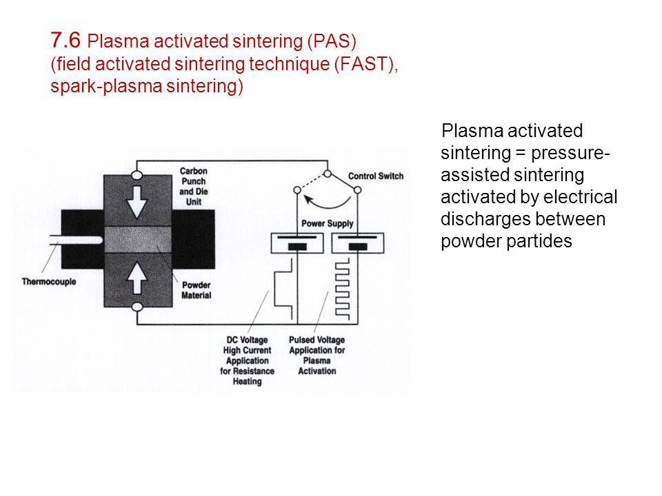 7.6 Plasma activated sintering (PAS) (field activated sintering technique (FAST), spark-plasma sintering)