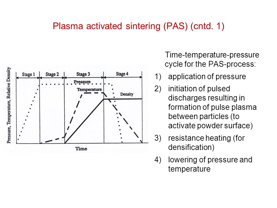 Plasma activated sintering (PAS) (cntd. 1)