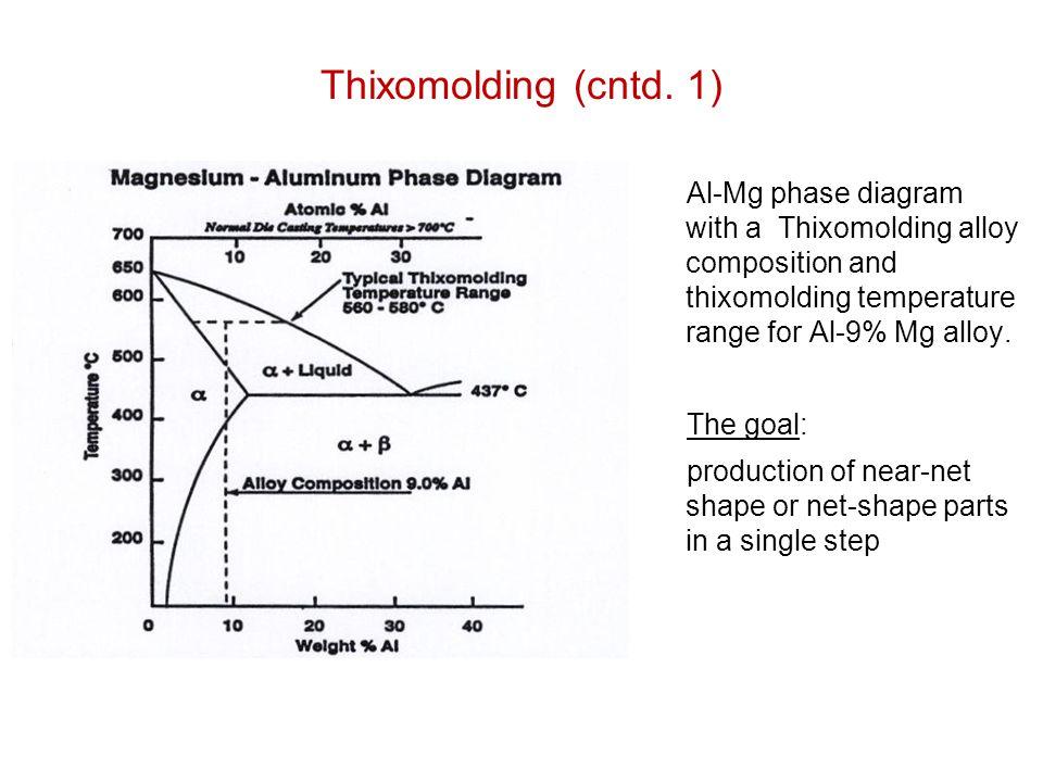 Thixomolding (cntd. 1)