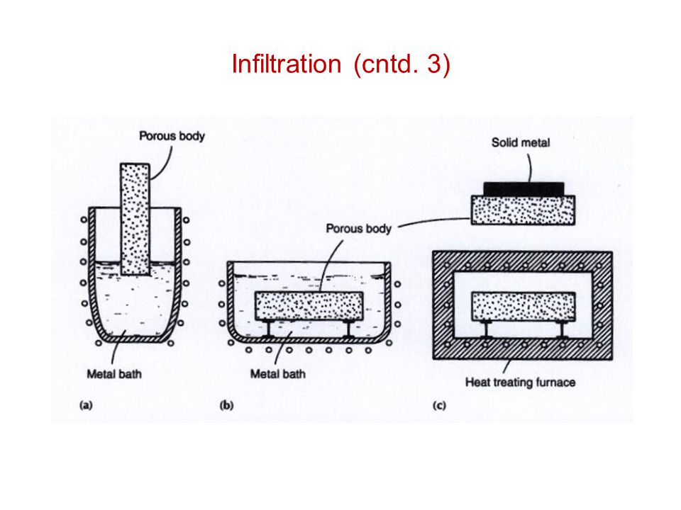 Infiltration (cntd. 3)