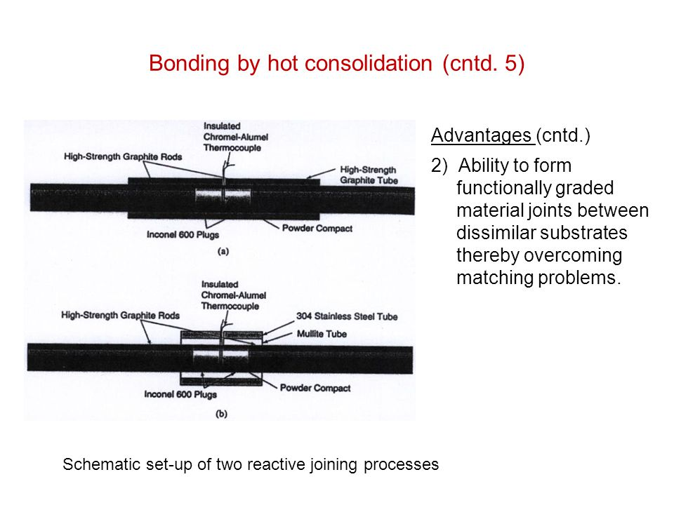 Bonding by hot consolidation (cntd. 5)