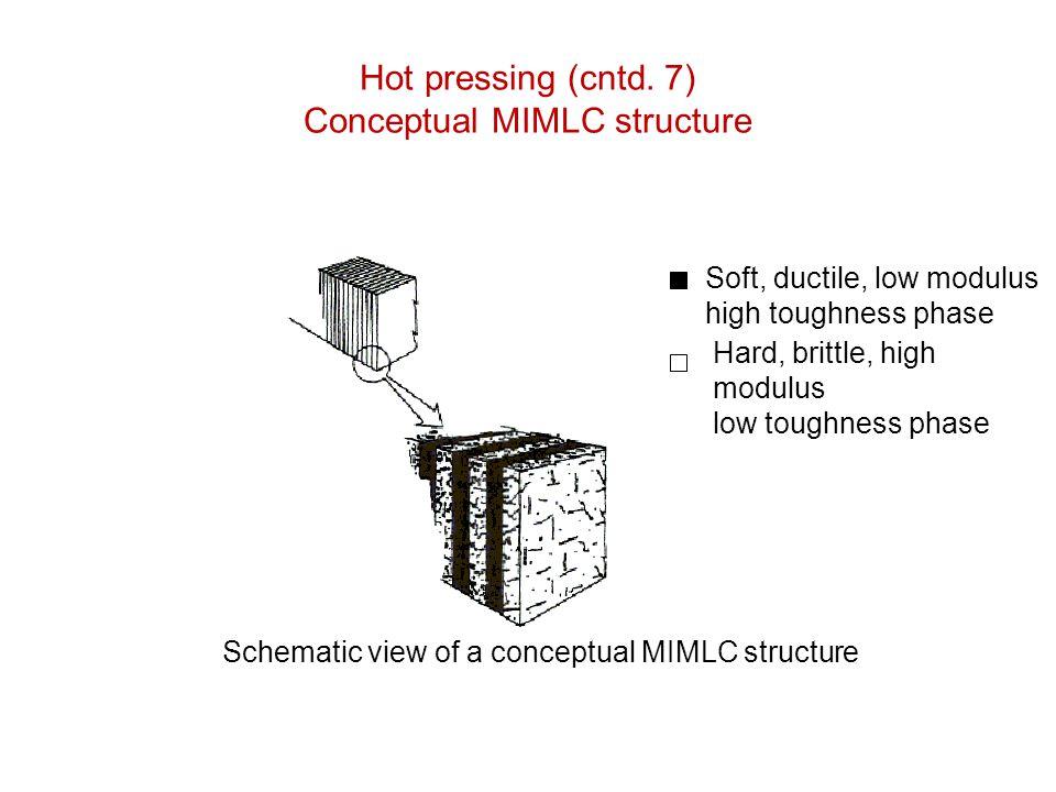 Hot pressing (cntd. 7) Conceptual MIMLC structure
