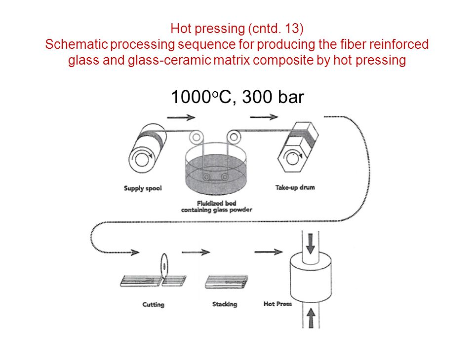 Hot pressing (cntd. 13) Schematic processing sequence for producing the fiber reinforced glass and glass-ceramic matrix composite by hot pressing