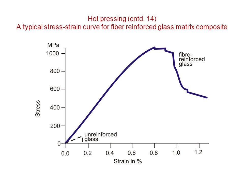 Hot pressing (cntd. 14) A typical stress-strain curve for fiber reinforced glass matrix composite