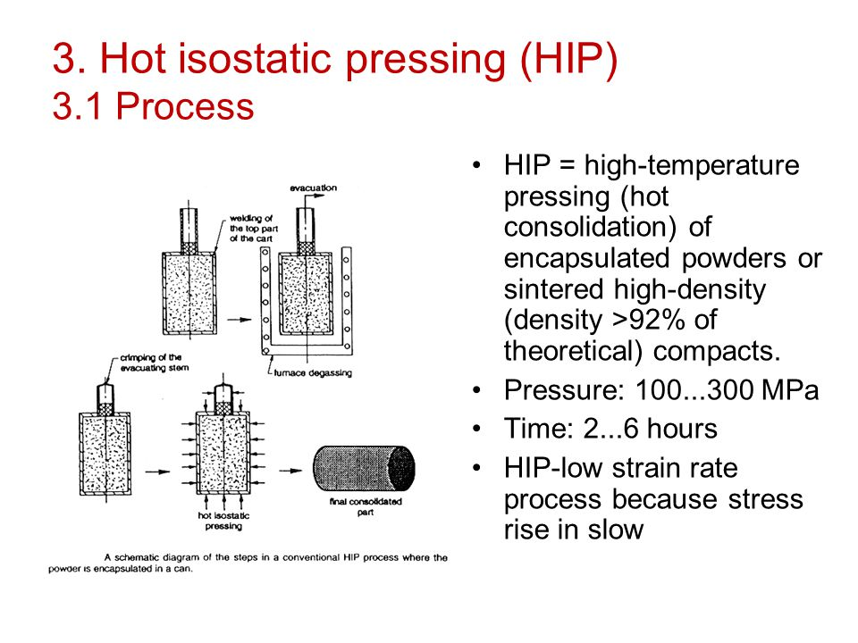 3. Hot isostatic pressing (HIP) 3.1 Process