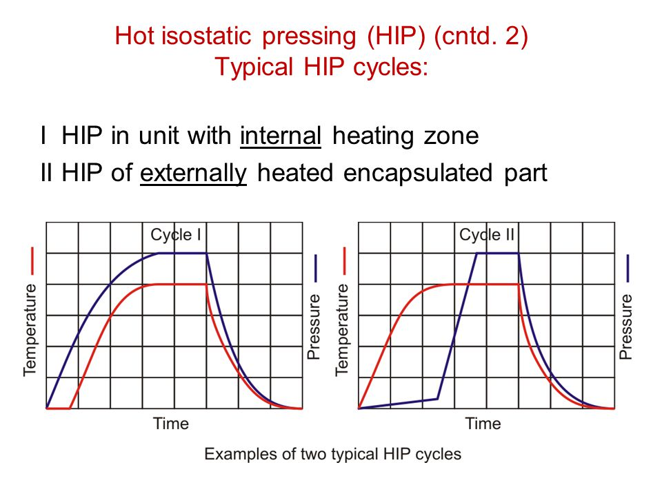 Hot isostatic pressing (HIP) (cntd. 2) Typical HIP cycles: