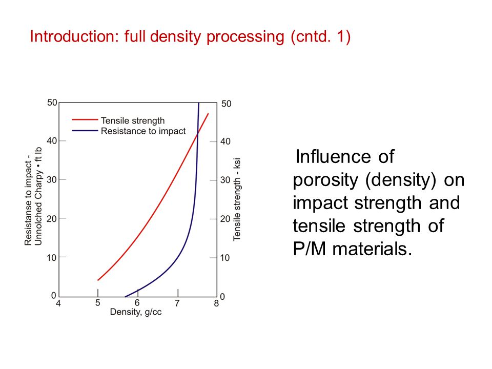 Introduction: full density processing (cntd. 1)