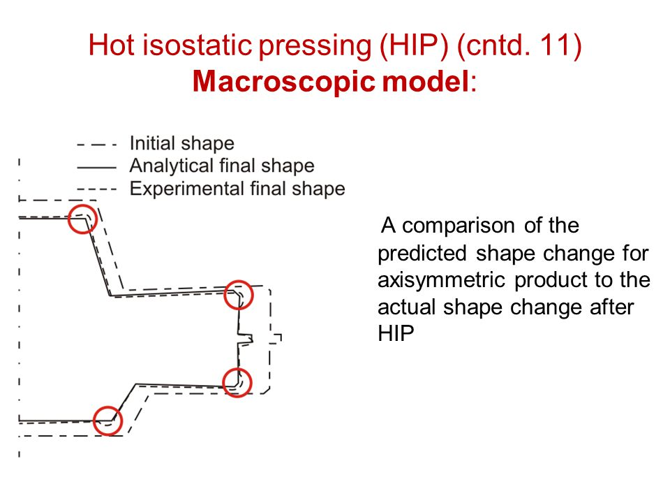 Hot isostatic pressing (HIP) (cntd. 11) Macroscopic model: